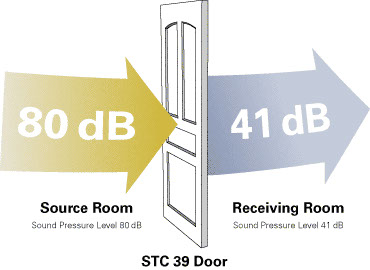 The higher the STC value the better the rating and the better the performance.  sc 1 st  Haley Bros & STC Doors